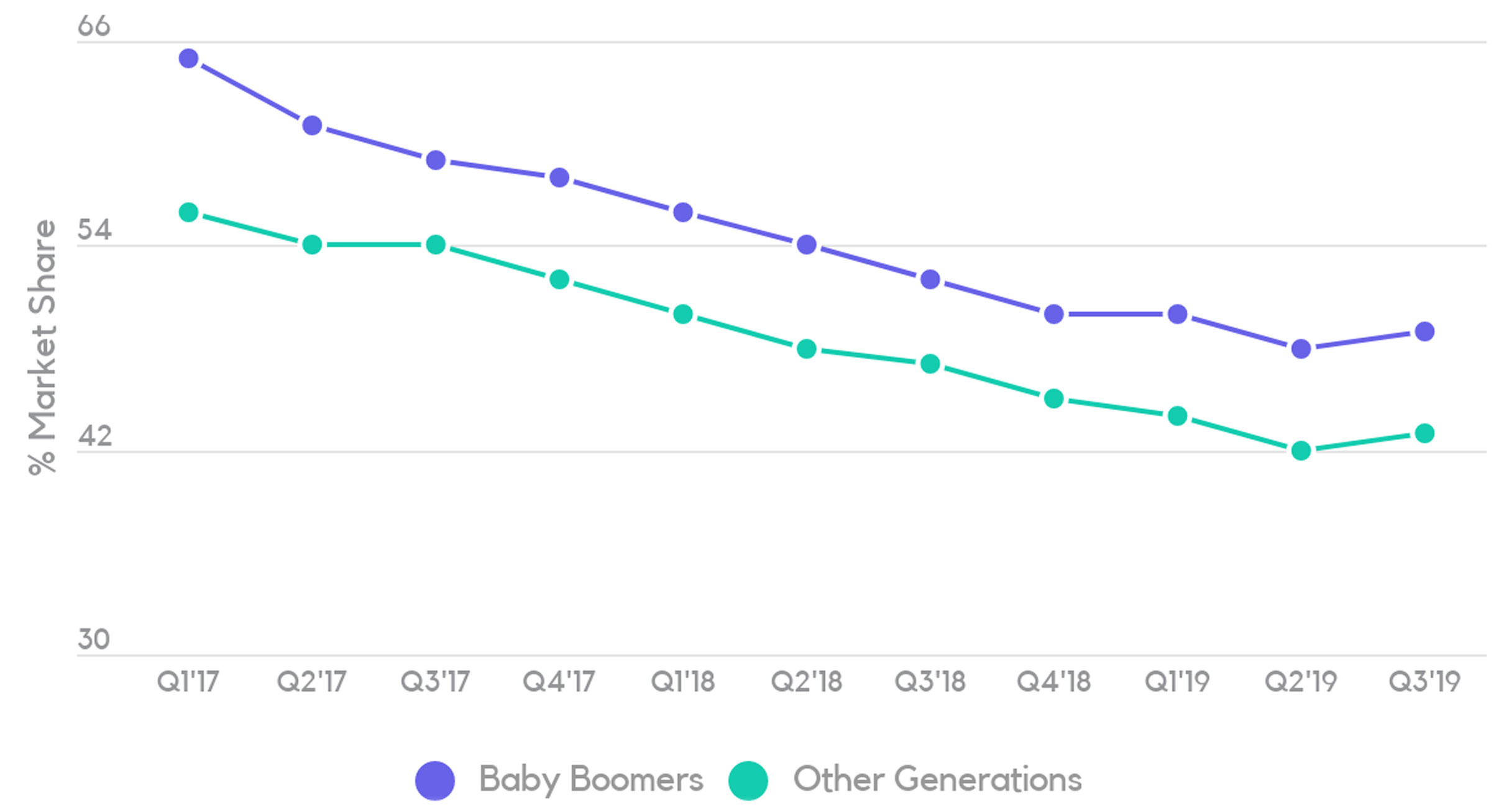 % Cannabis Flower Market Share – Baby Boomers vs. Other Generations