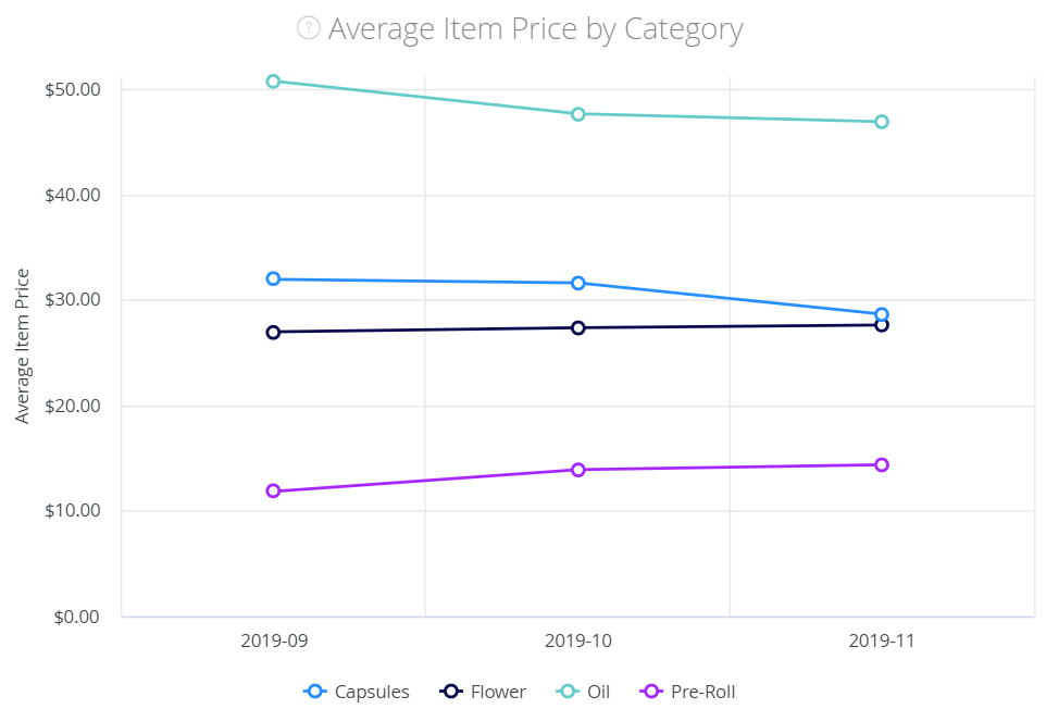 Average Item Price by Cannabis Category in British Columbia Canada