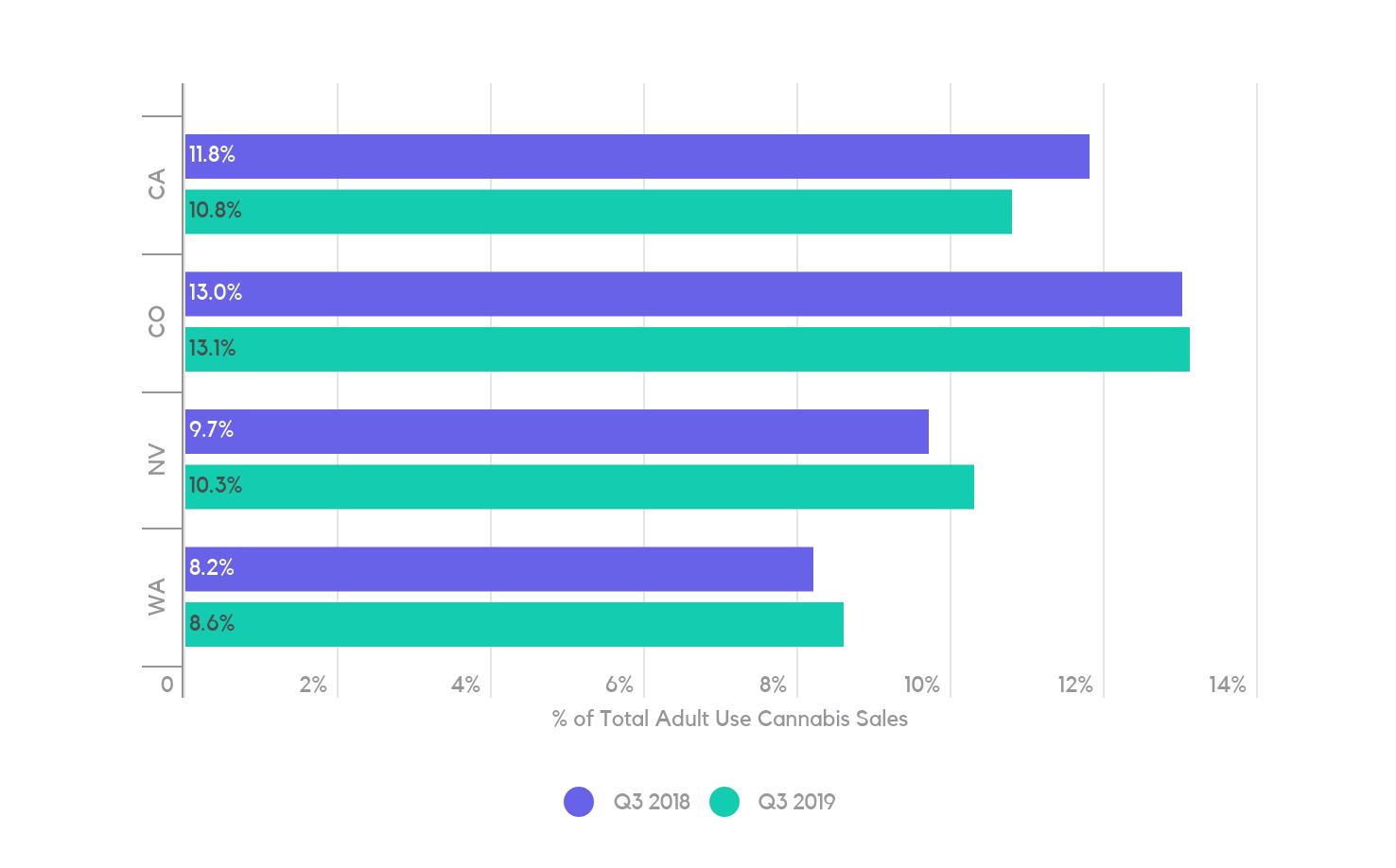 Cannabis edibles Sales Market Share – 2018 vs. 2019