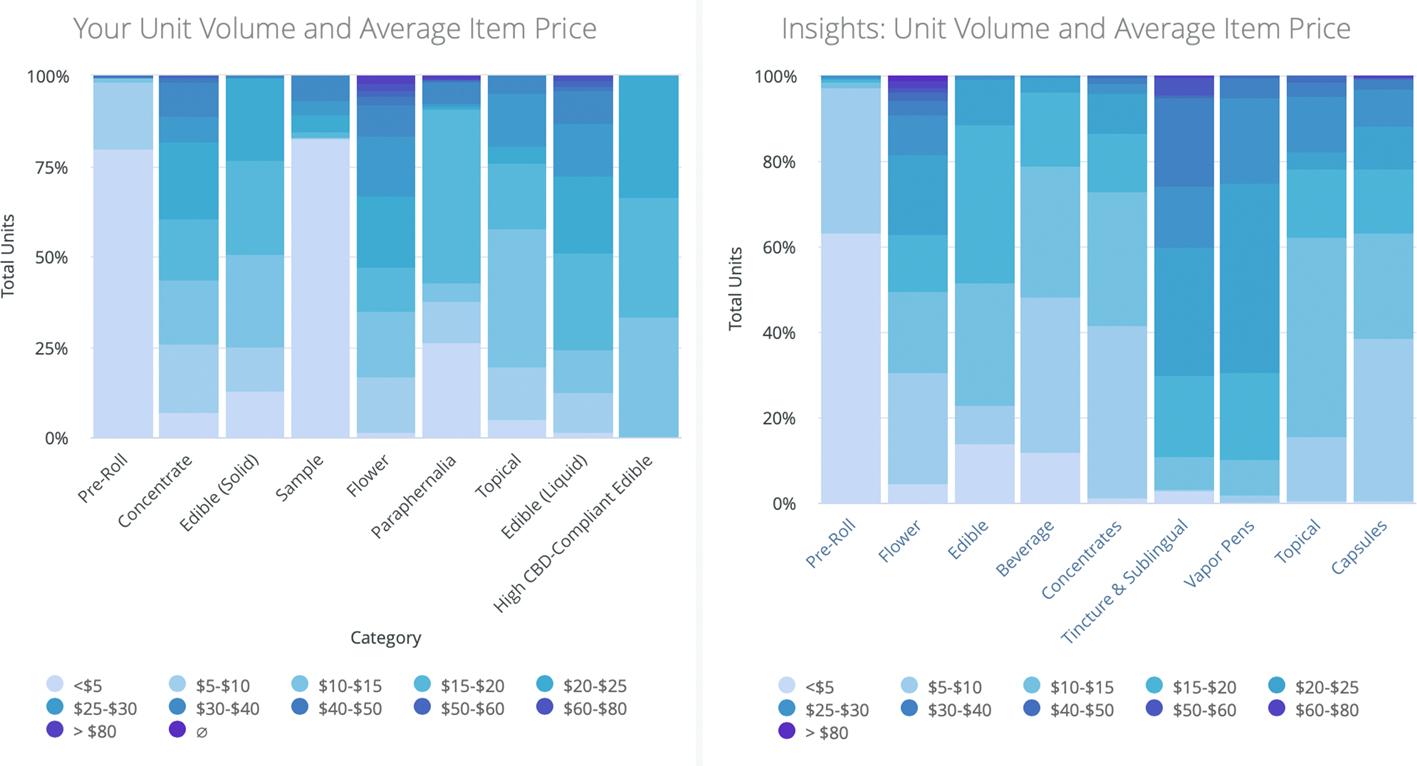 Cannabis Category Unit Volume and Average Item Price Comparison