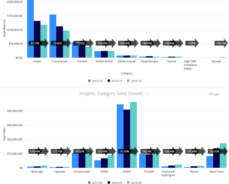Cannabis Category Sales Growth Benchmark