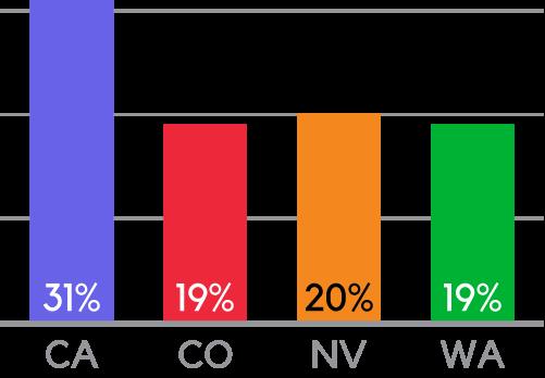 Cannabis Vapor Pen market share per State – June 2019