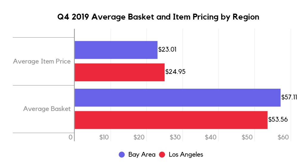 Q4 2019 average cannabis basket and item pricing by region San Francisco vs Los Angeles