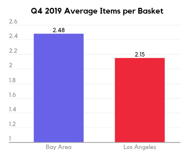 Q4 2019 Average cannabis items per basket San Francisco vs  Los Angeles