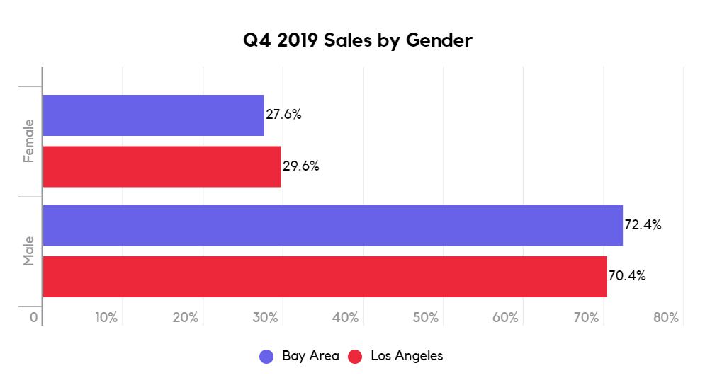 Q4 2019 cannabis sales by gender San Francisco vs Los Angeles