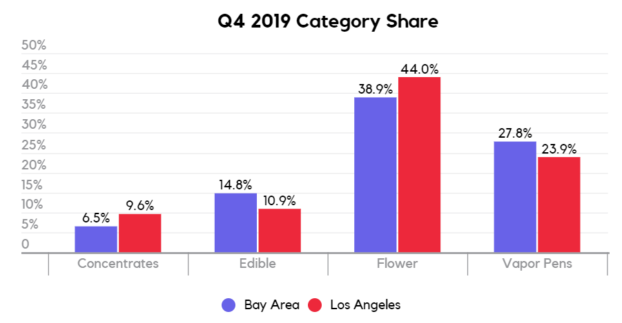 Q4 2019 cannabis product category share San Francisco vs Los Angeles