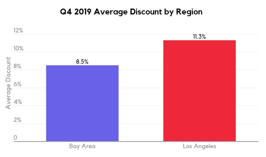 Q4 2019 Average cannabis discount by region San Francisco vs Los Angeles
