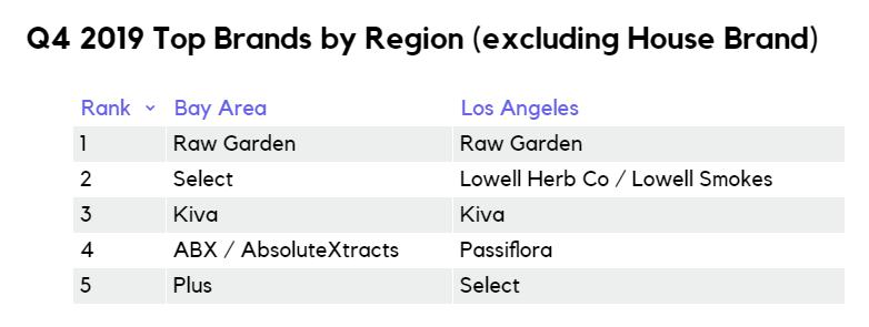 Q4 2019 top cannabis brands by region San Francisco vs Los Angeles