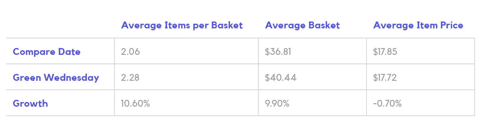 Cannabis Basket analysis for Green Wednesday