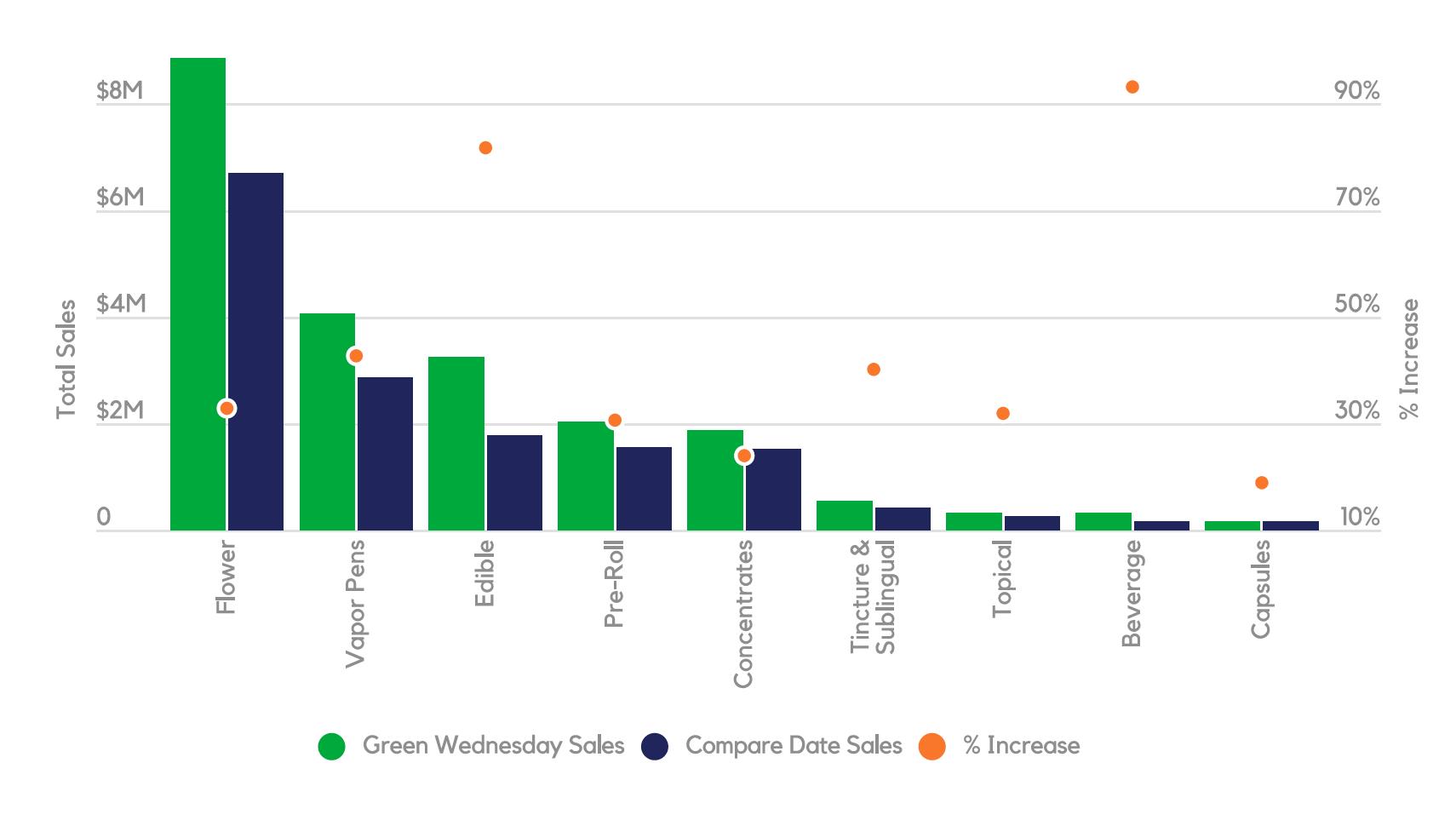 Green Wednesday Cannabis Category Sales Lift (CA, CO, NV, WA)