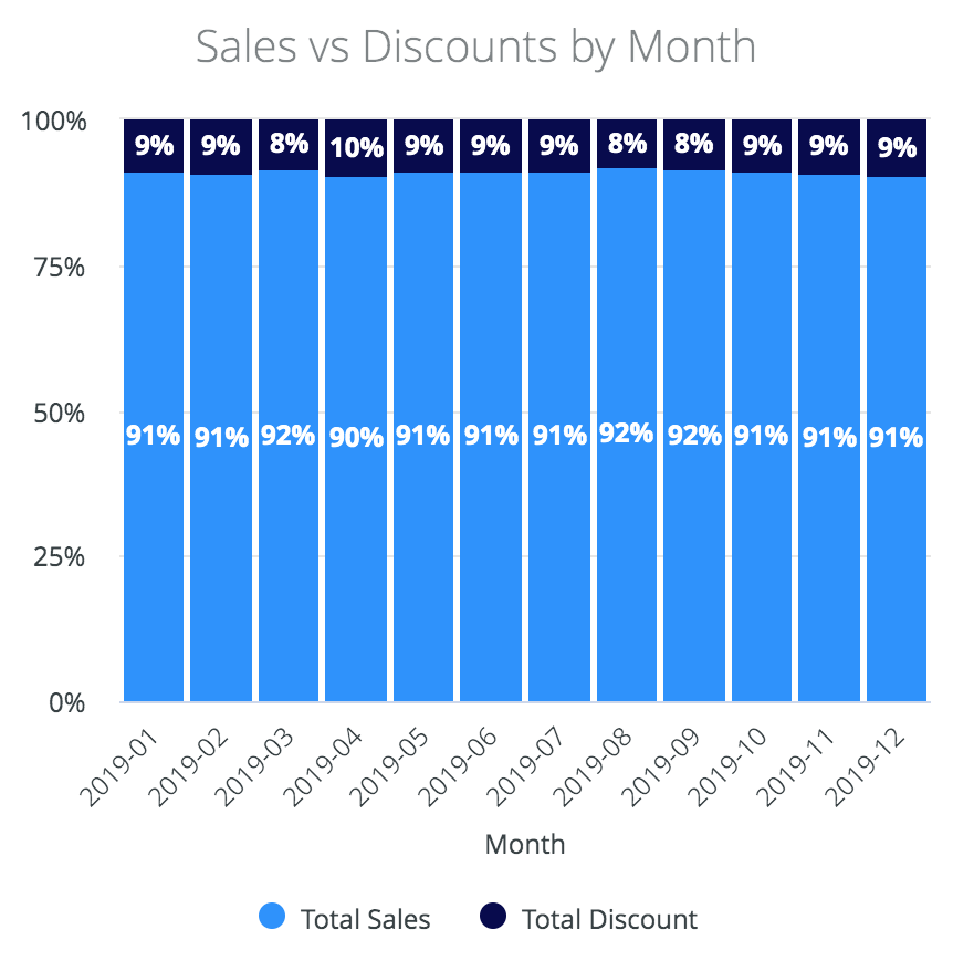 Cannabis sales vs discounts by month