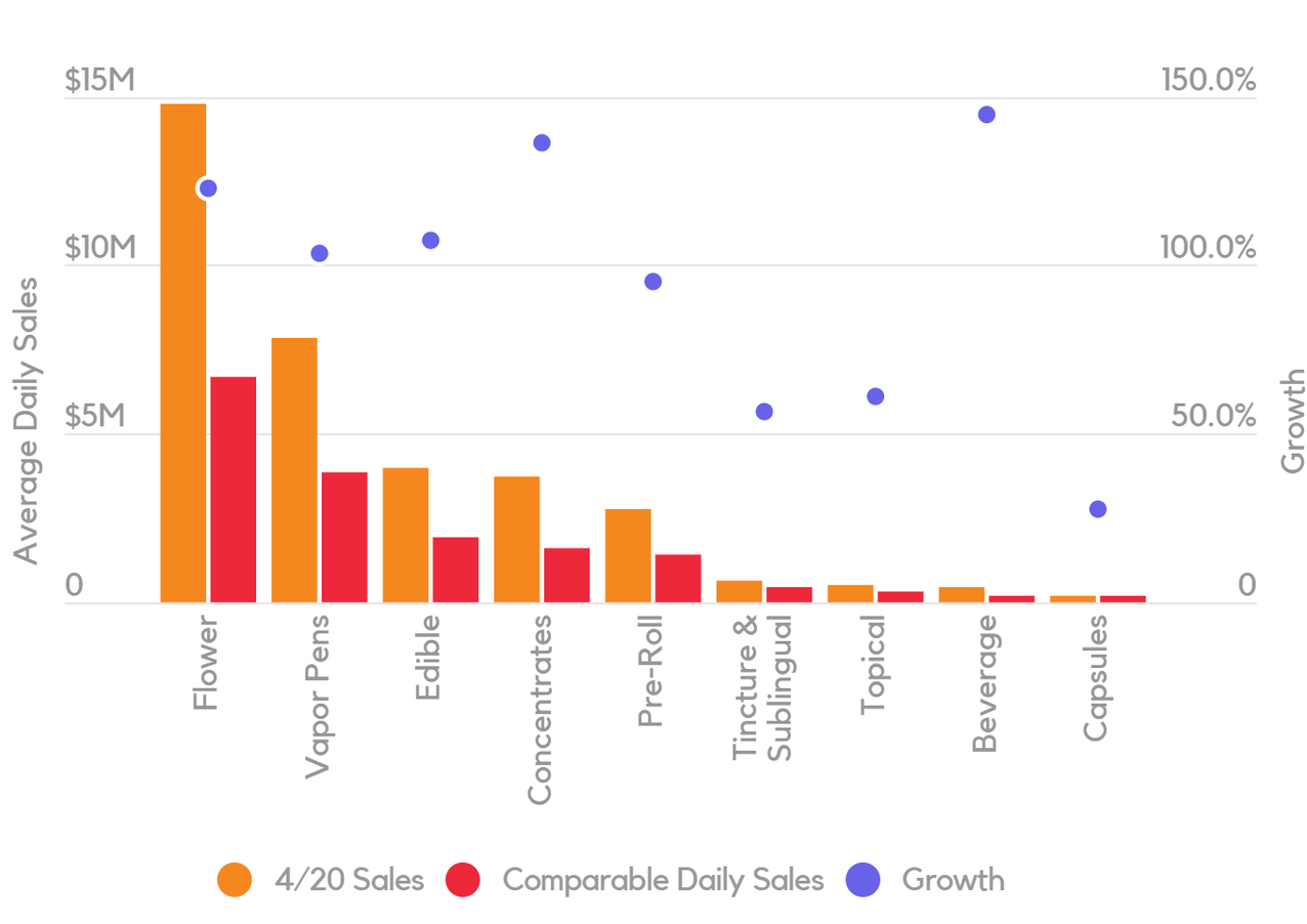Quarantine restrictions and average daily sales per cannabis product category