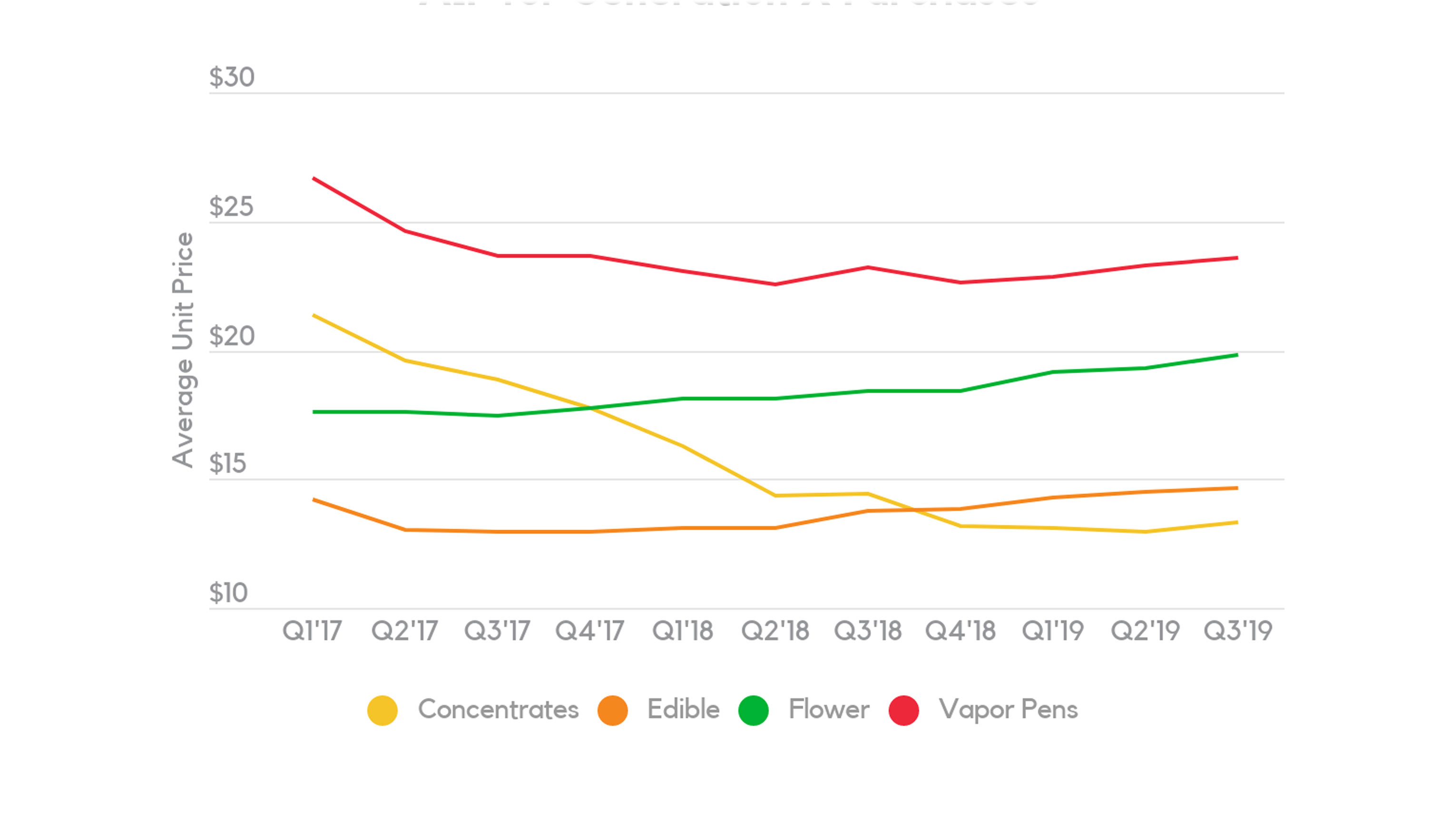 Generation X AIP Trends – Top 4 Cannabis Categories