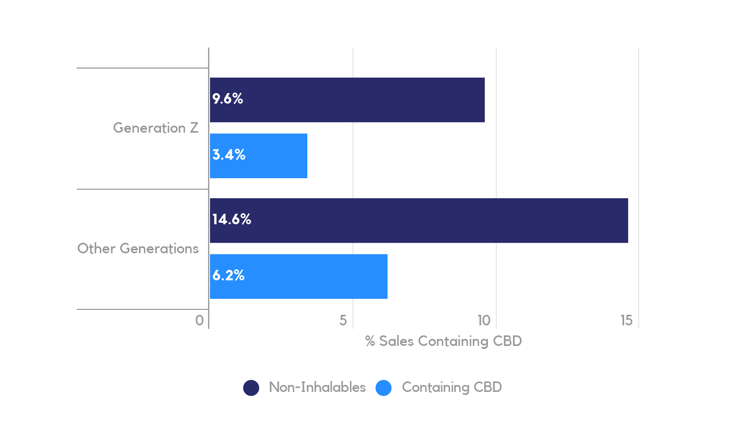 Non-inhalable and CBD-heavy % of Cannabis Sales