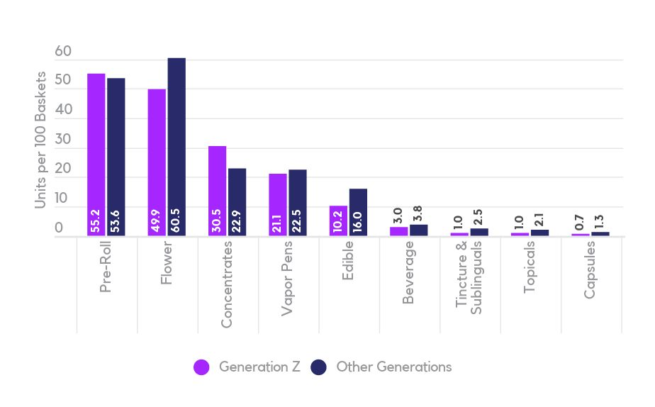 Cannabis Category Basket Distribution – Gen Z vs Other Generations