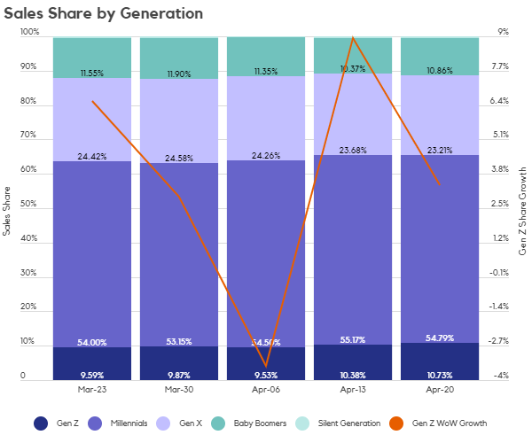 Covid-19 cannabis sales share by generation