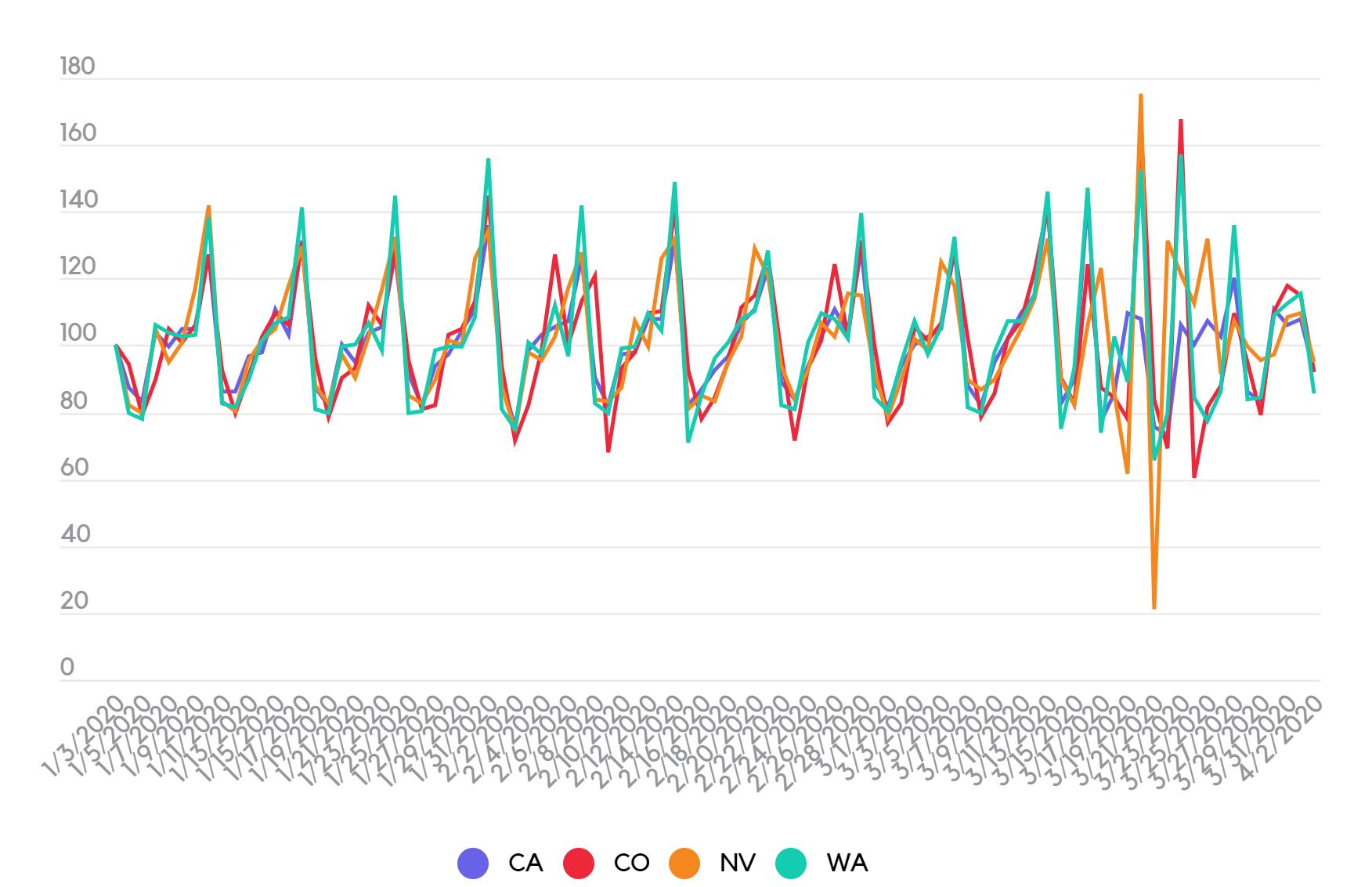 Seasonal patterns in cannabis sales durning Covid-19