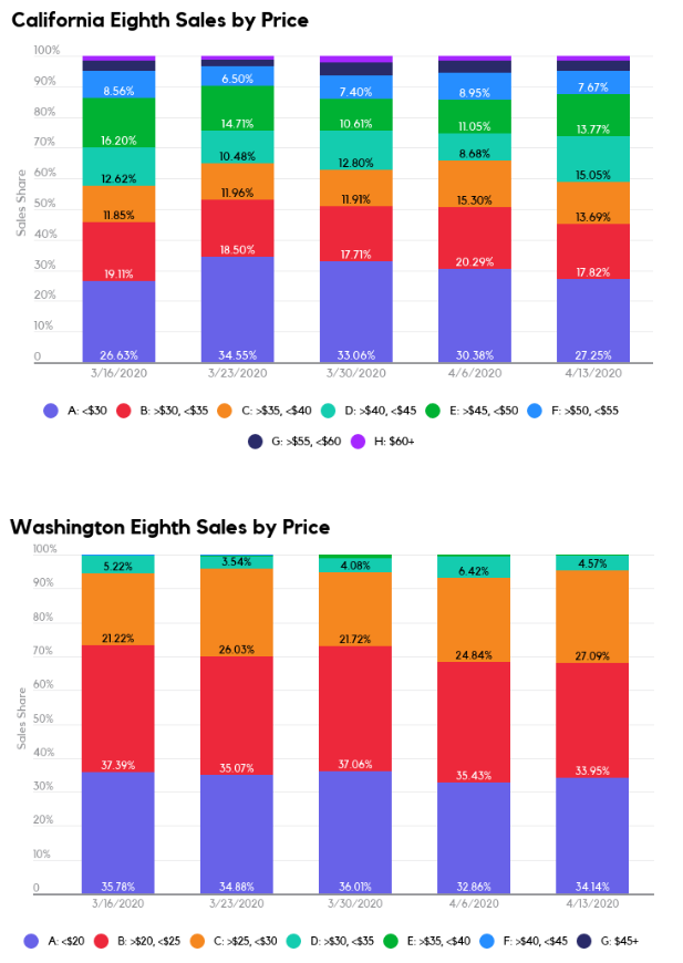 Cannabis sales share in California and Washington for eighths of flower by price