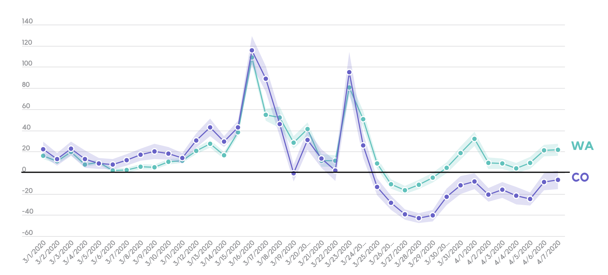 Average store change in cannabis sales during Covid-19