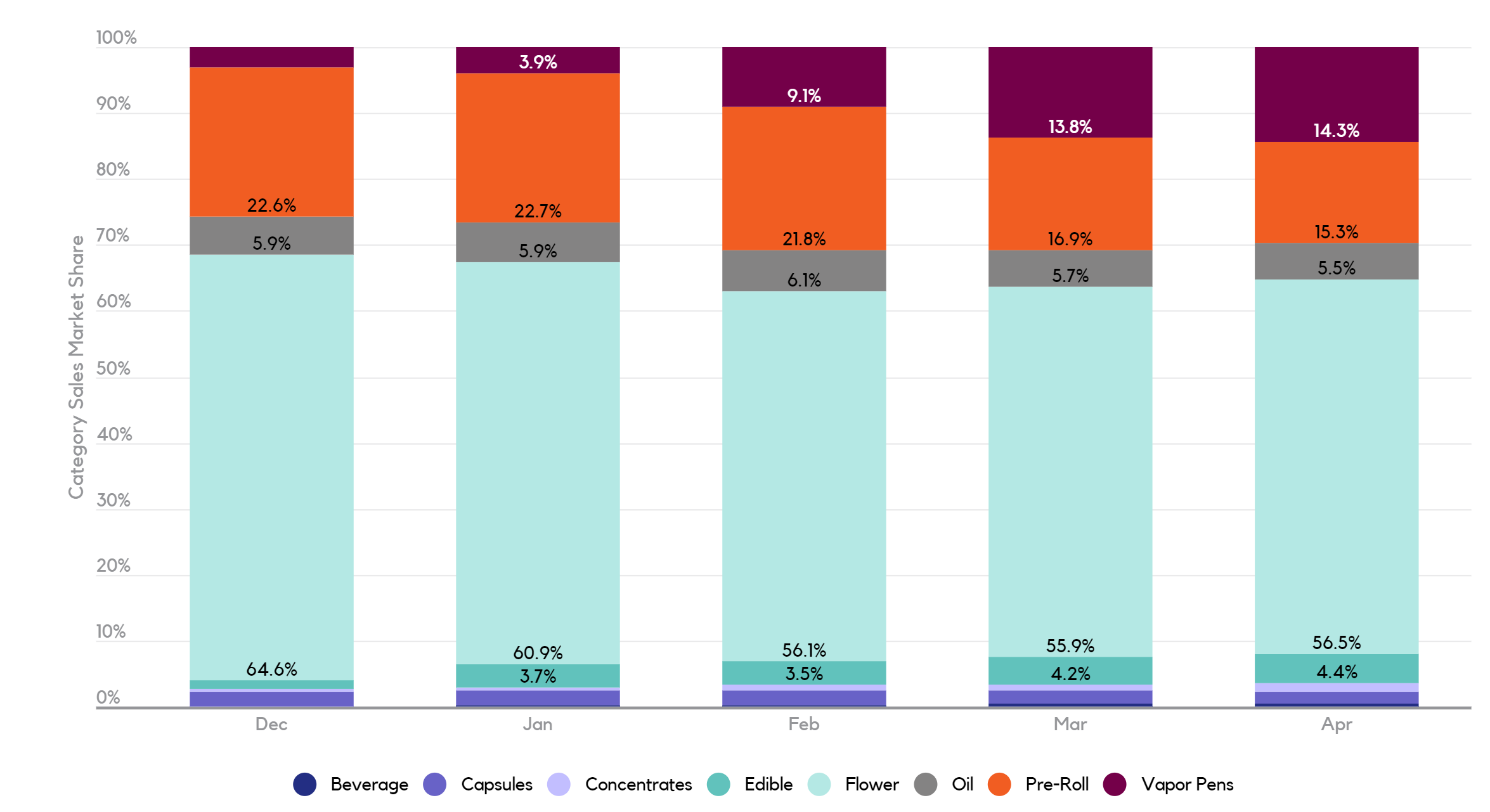 Cannabis category sales market share in Canada