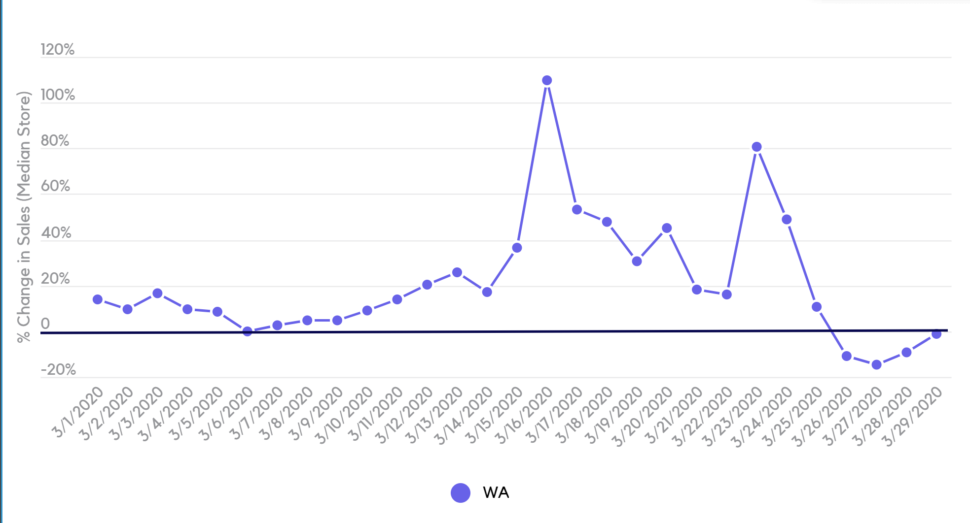 Change in cannabis sales for median stores in Washington state