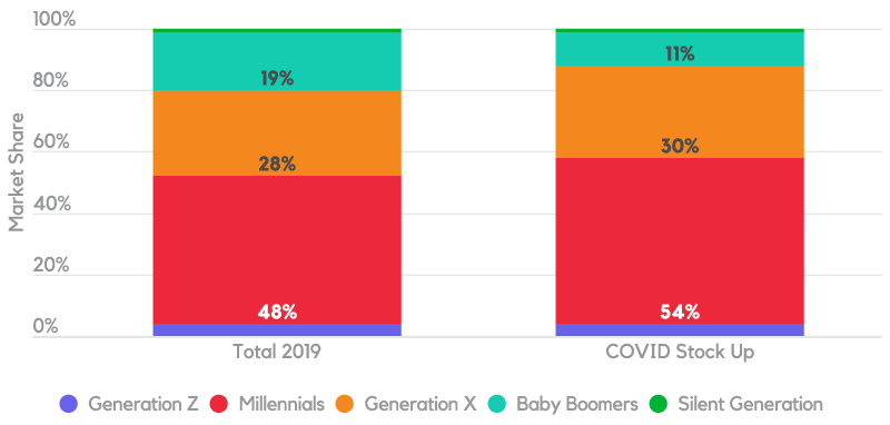 Cannabis market share by generation 2019 vs covid-19 stock-up weekend