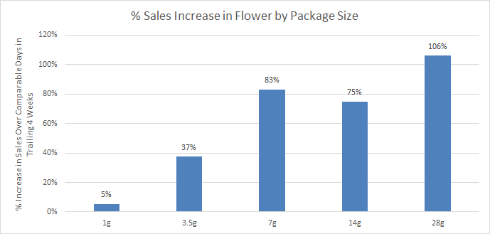 Washington State sales increase in flower by cannabis package size march 2020