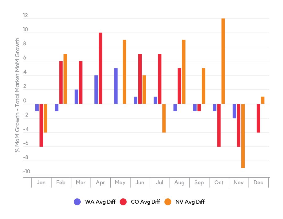 Cannabis Pre-rolls – Seasonal Trends (growth difference per month)