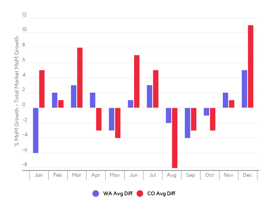 Cannabis Beverages – Seasonal Trends (growth difference per month)