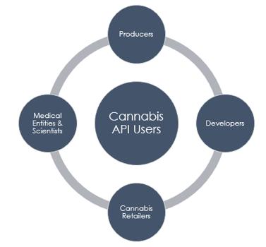 Cannabis API users