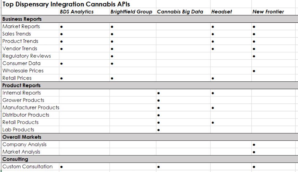 Top dispensary integration cannabis APIs