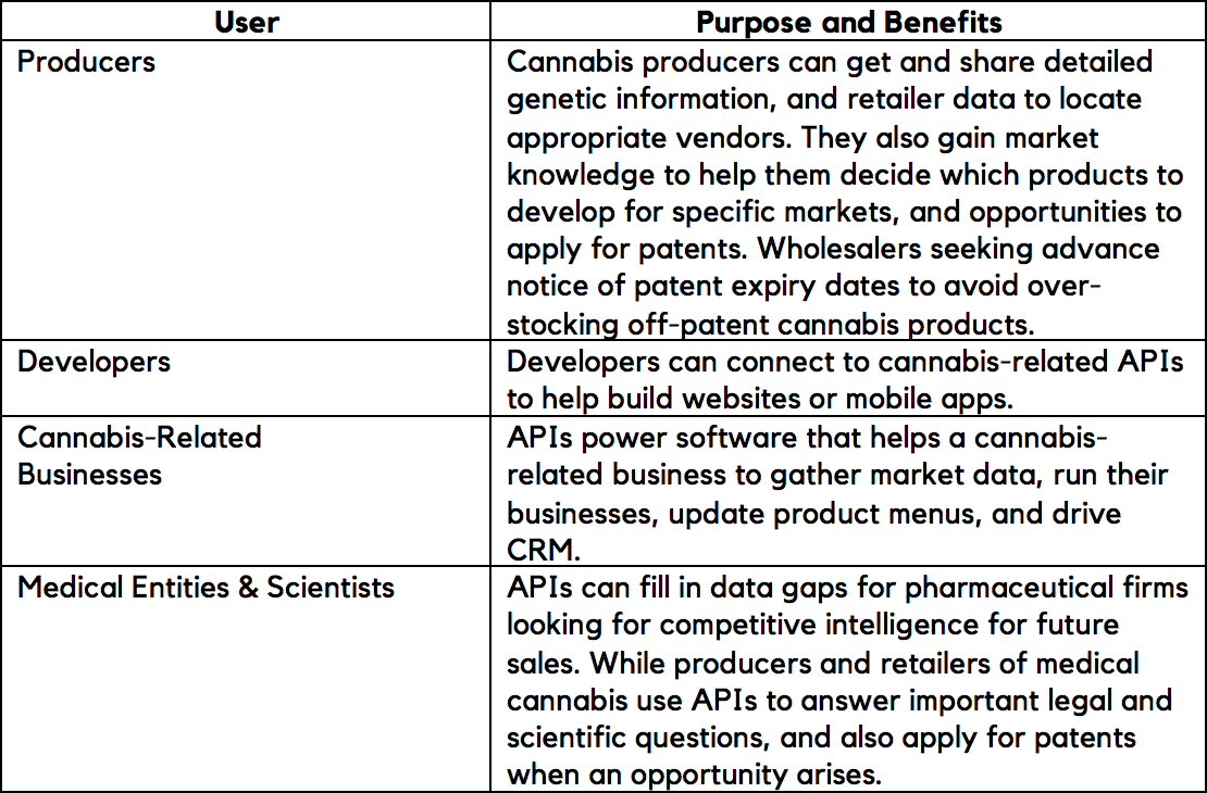 Cannabis API use cases