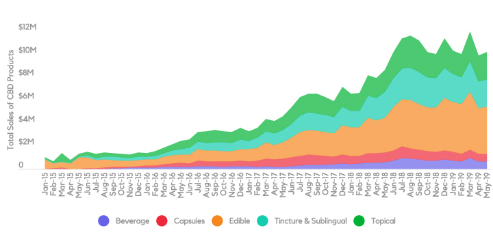 Headset Insights – Total CBD sales in non-inhalable categories (CO,WA)