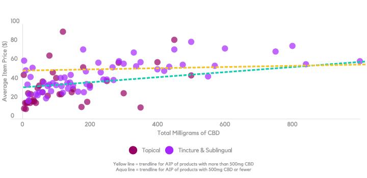 Headset Insights – Average Item Price vs. Total CBD per package