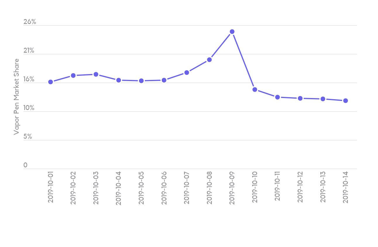 Vape Pens Sales Market Share Trend – Washington Stat