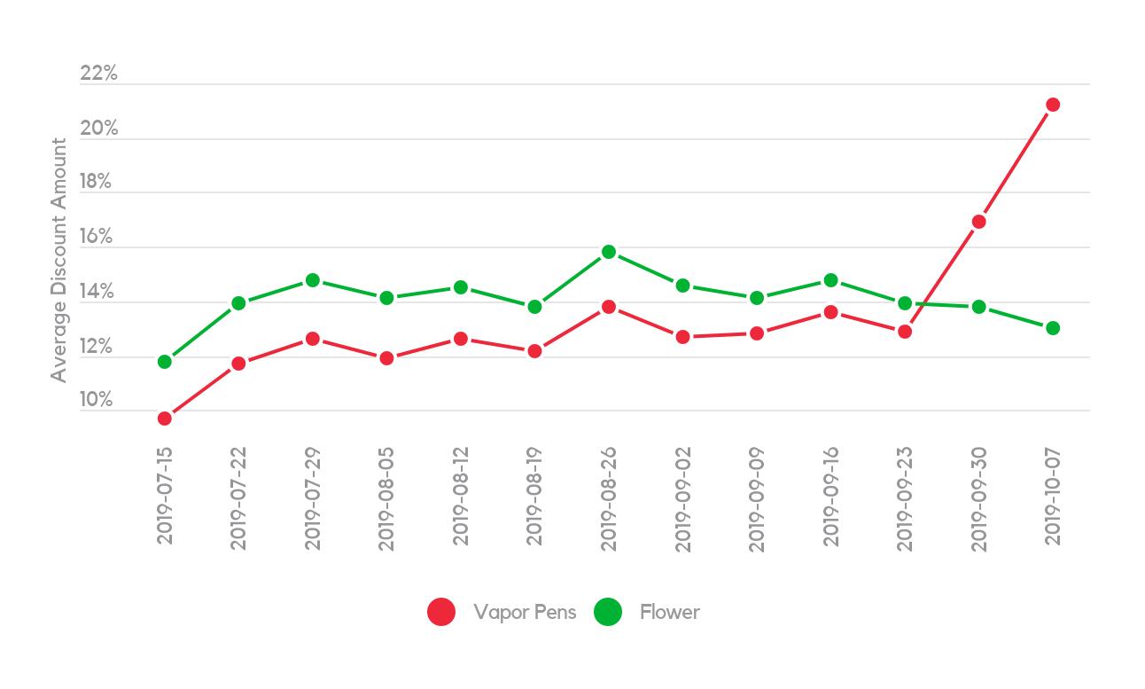 % Discount Week Over Week – Flower vs. Vape Pens