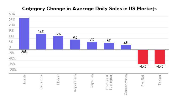 Cannabis category change in average daily sales in US markets