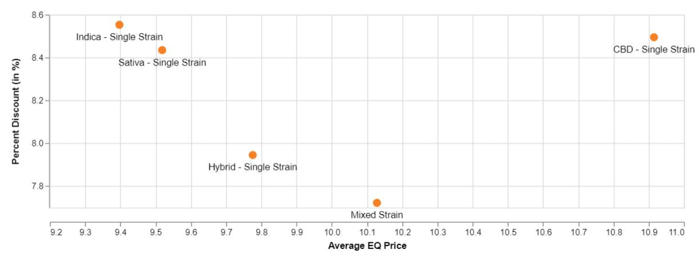 Cannabis wholesale margins & pricing trends