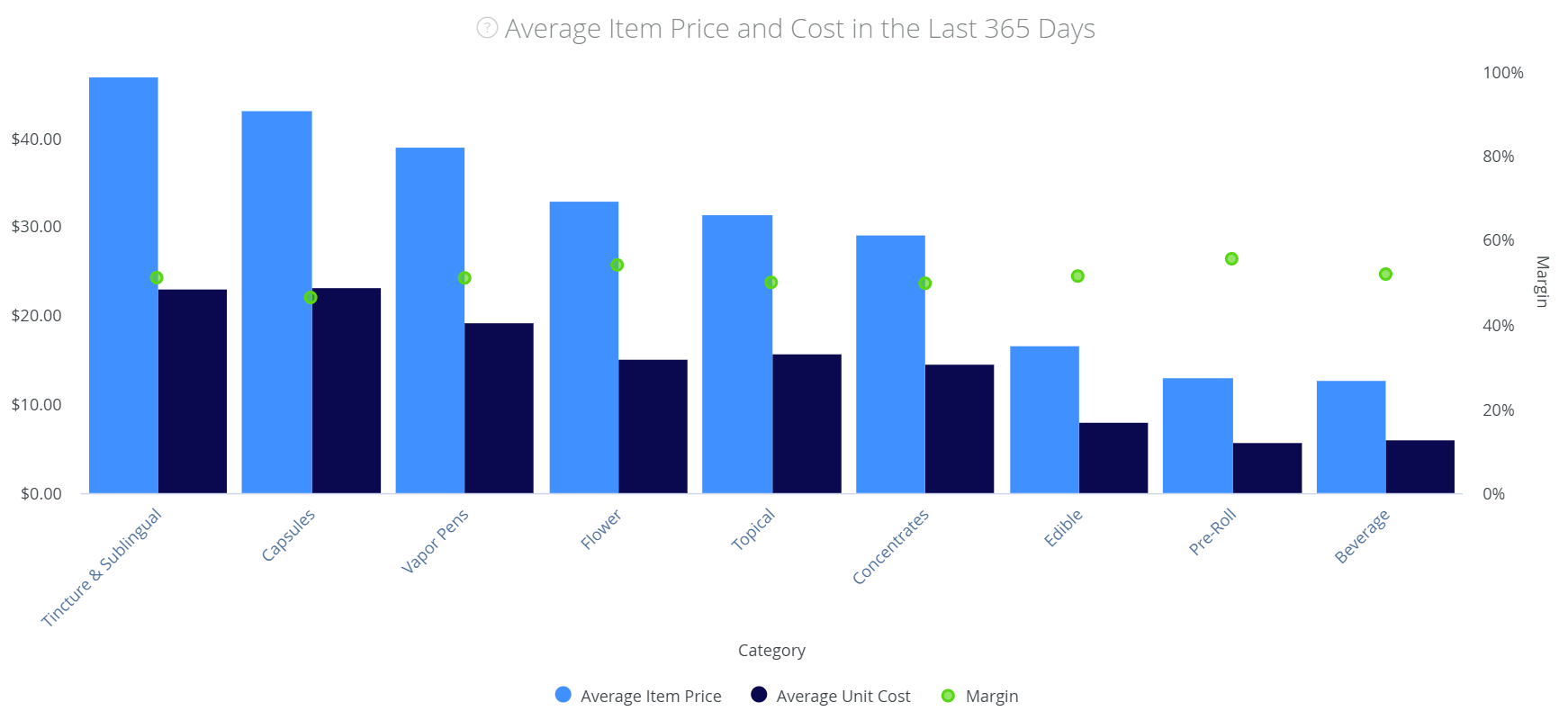 Make data-driven cannabis pricing strategies