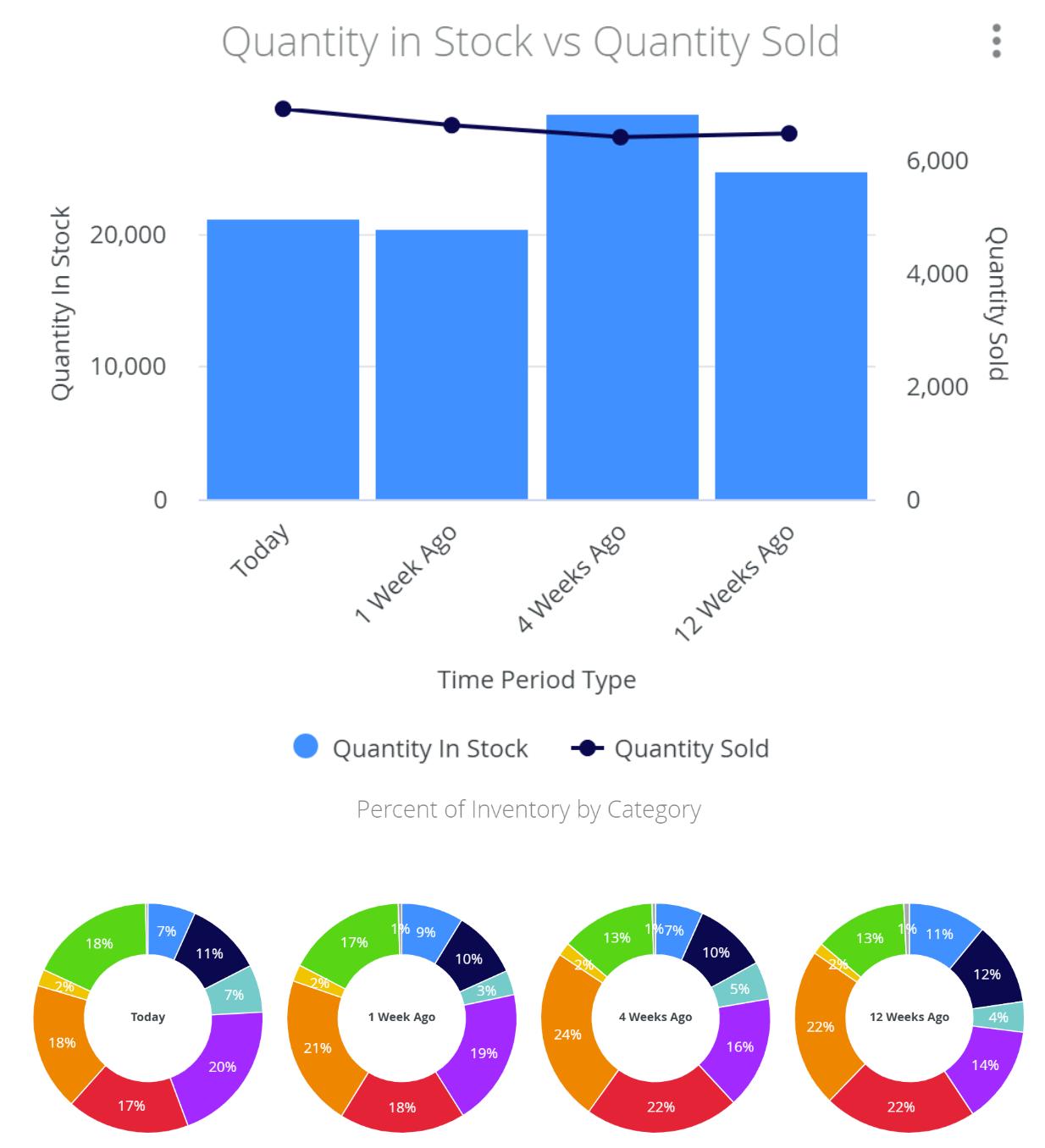 Dispensary inventory turn analysis