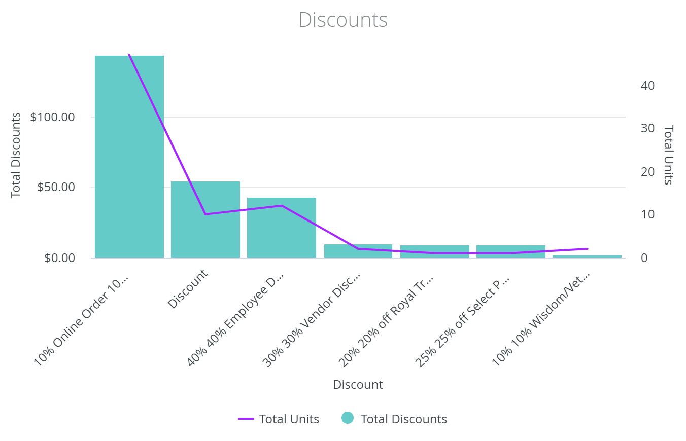 Identify the use & impact of discounts by each budtender