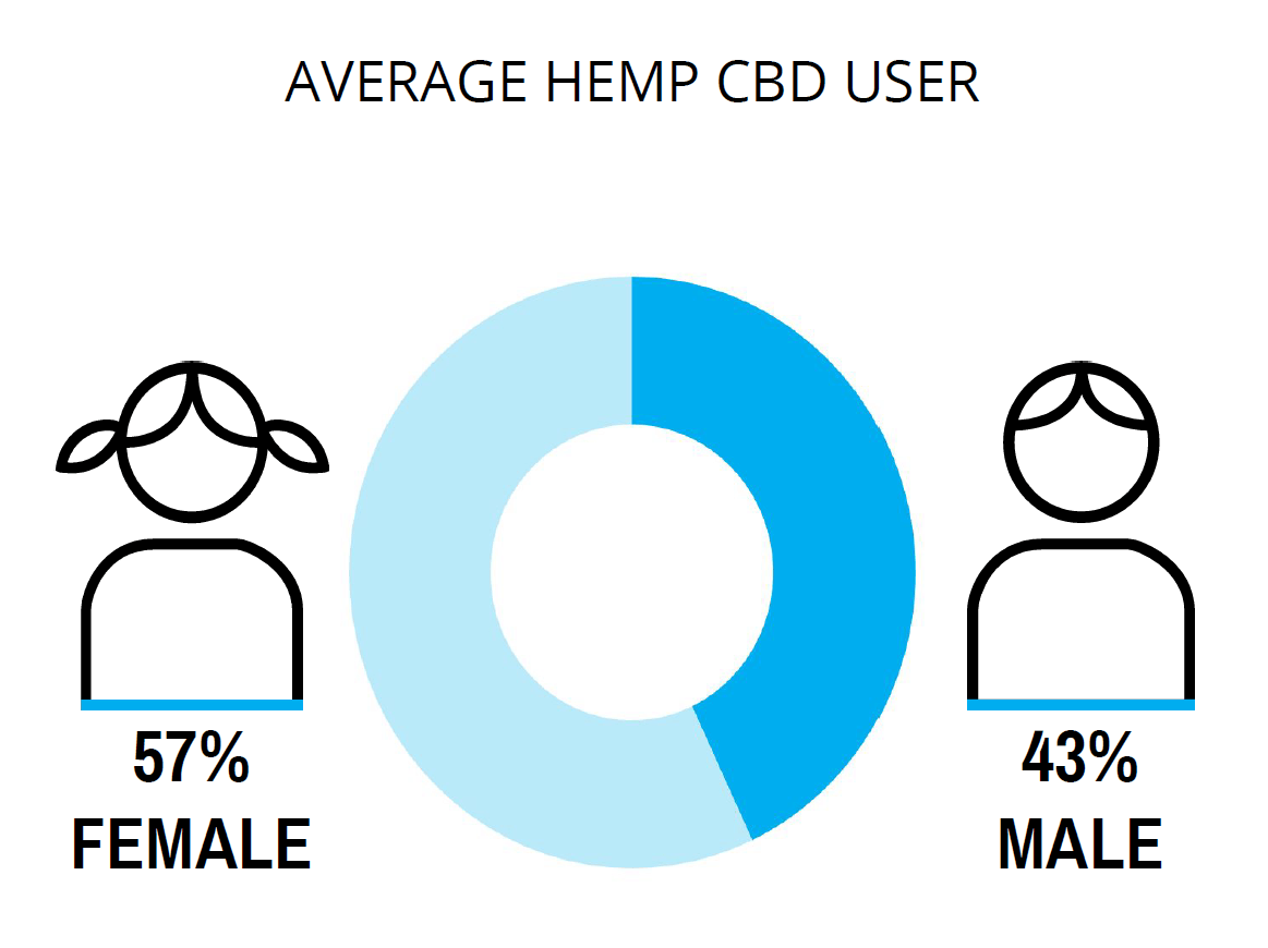 Measure hemp CBD market share