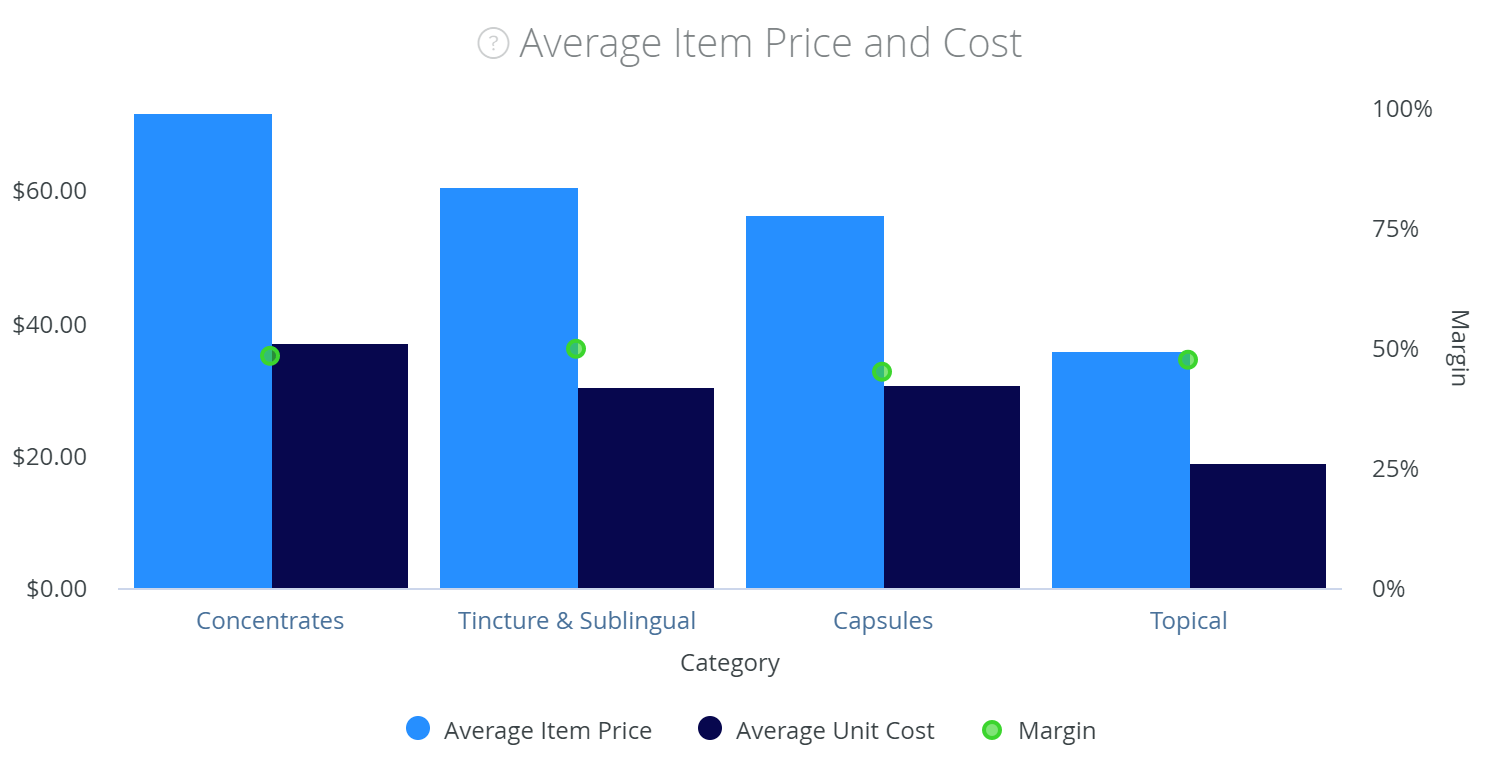 Monitor cannabis pricing strategies by brand & product form