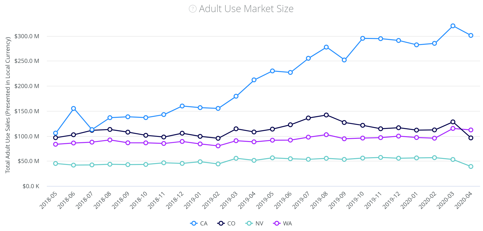 Find cannabis market growth rates by region