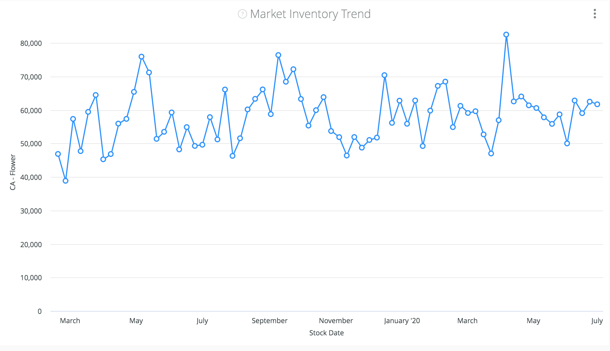 cannabis-market-inventory-trend
