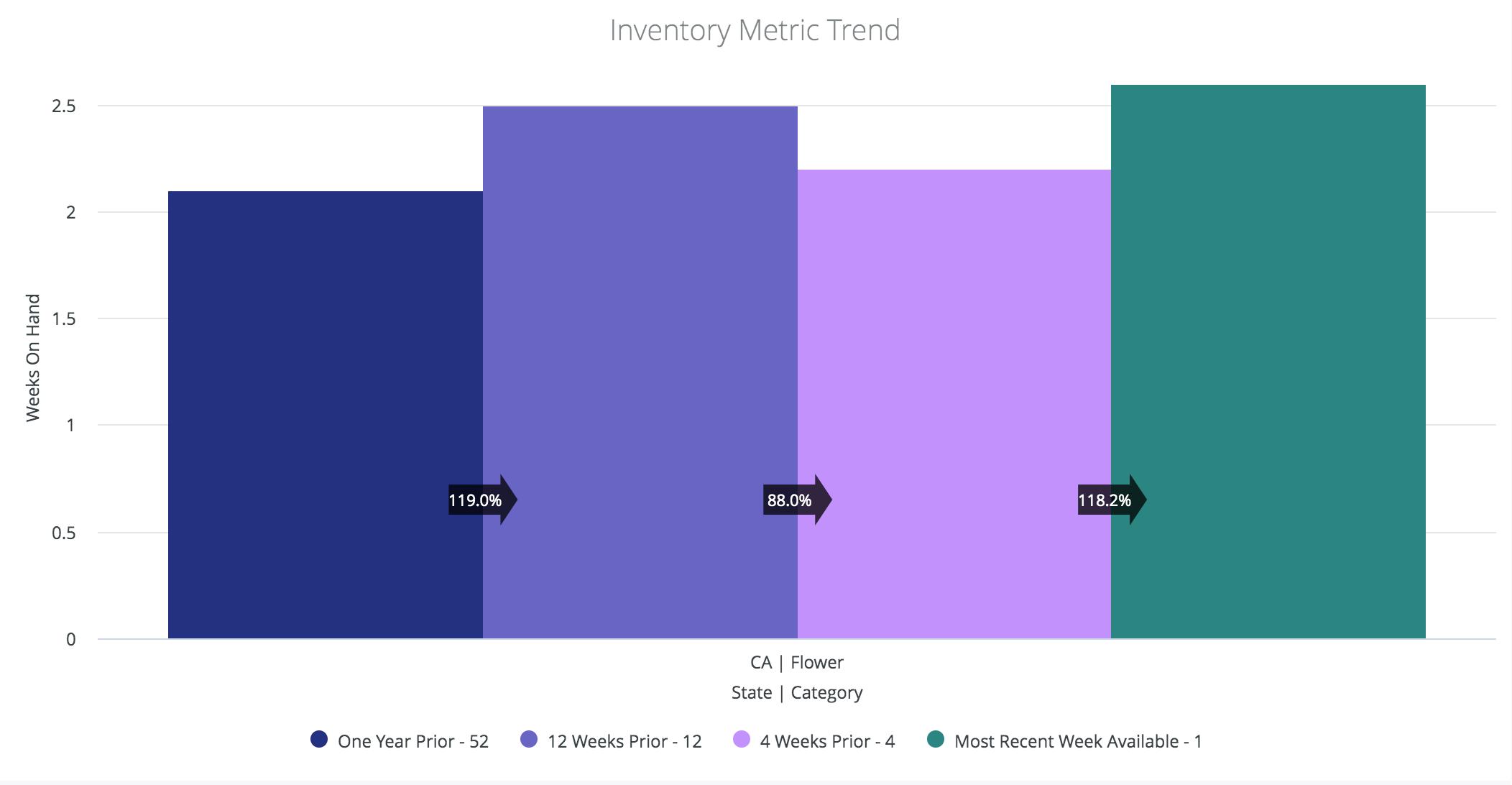 cannabis-inventory-metric-trend
