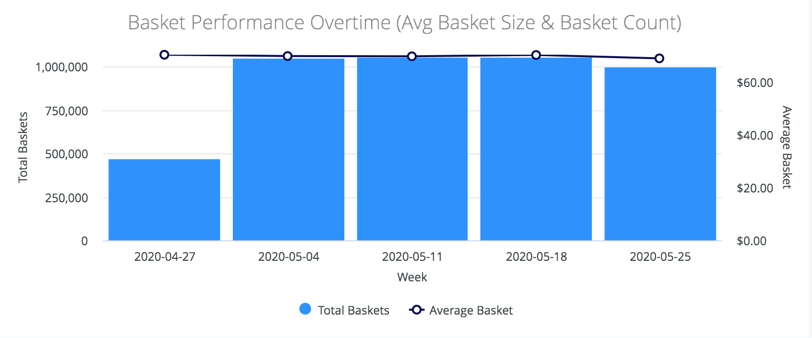 cannabis-basket-performance-overtime-average-basket-size-basket-count
