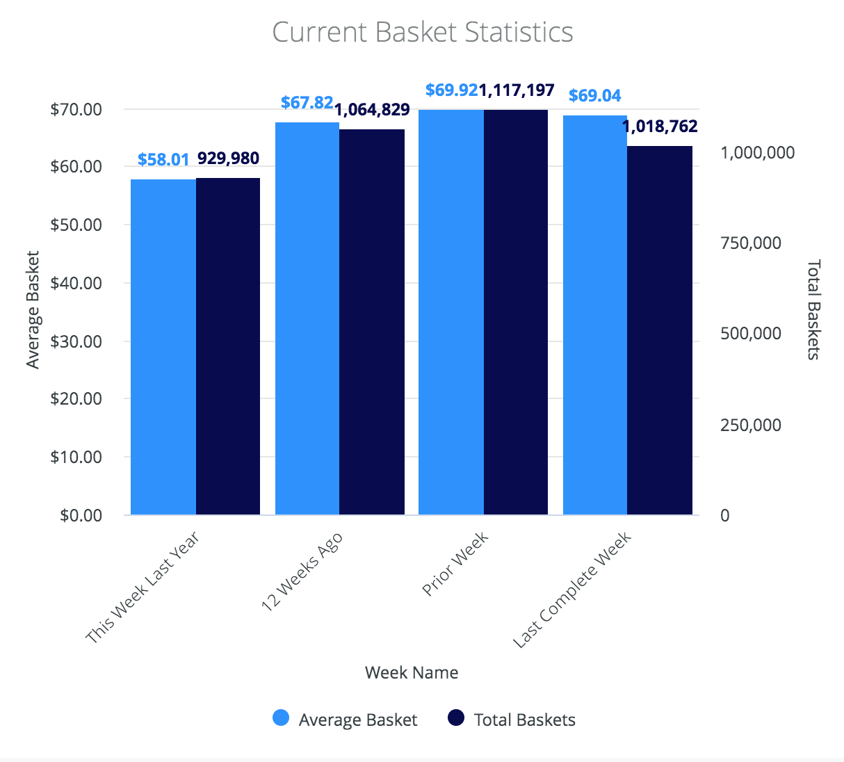 current-cannabis-basket-statistics