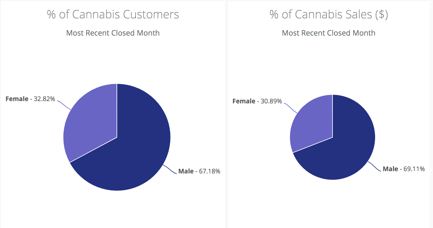 percentage-cannabis-customers-and-cannabis-sales