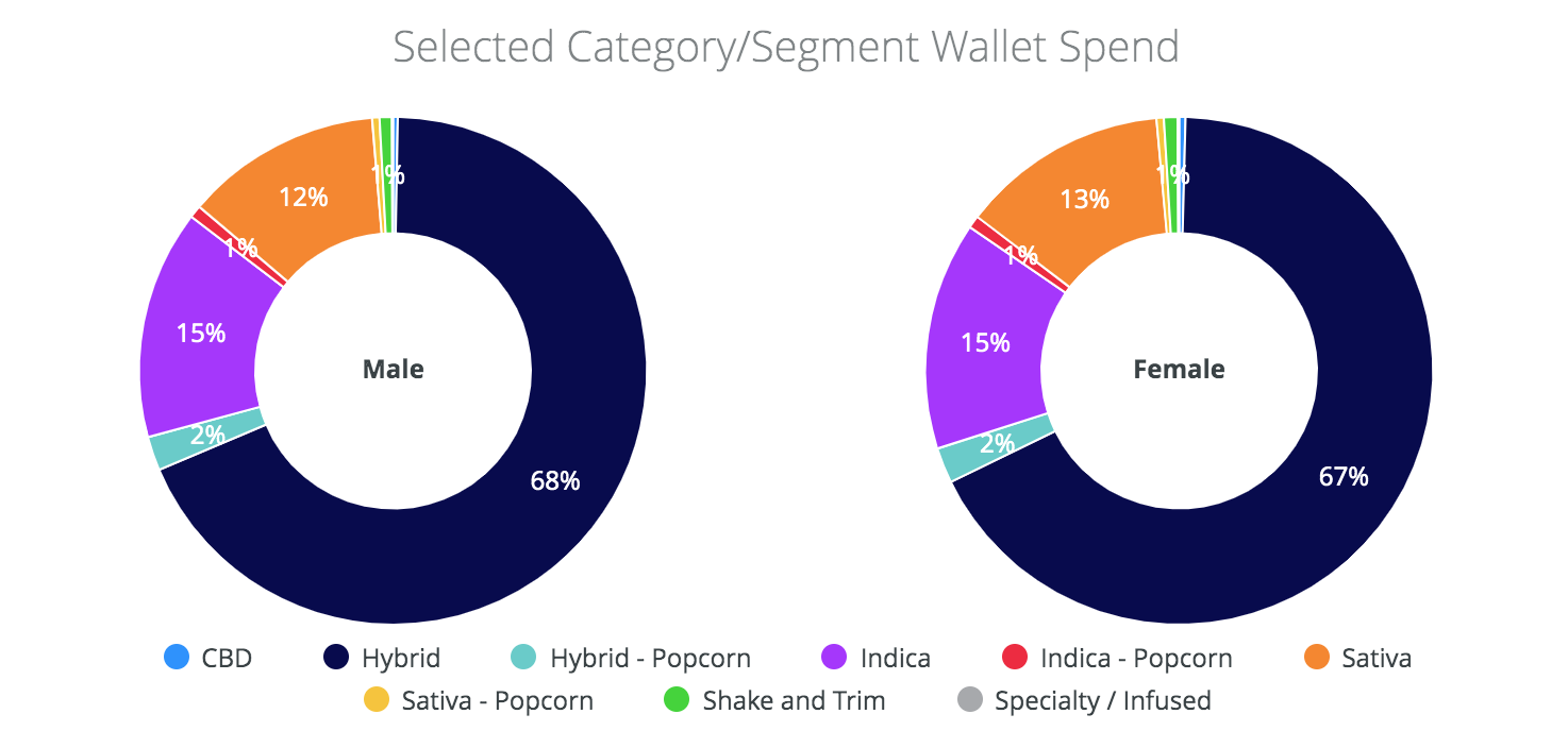 selected-cannabis-category-segment-wallet-spend